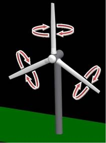 Wind Turbine : Pitch Adjustment